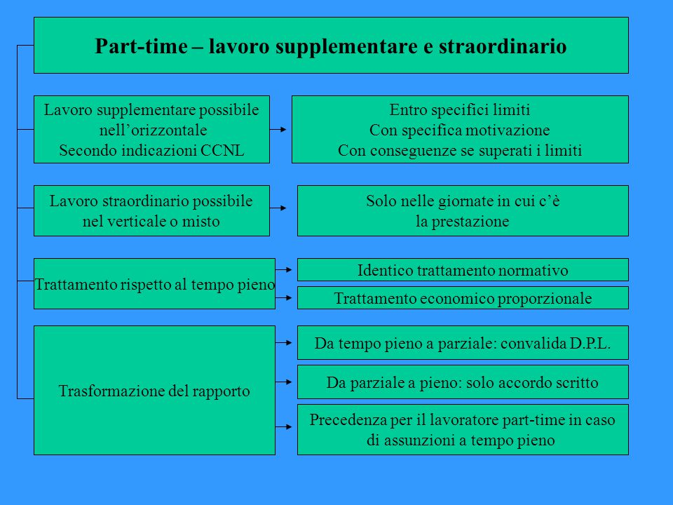 Part-time – lavoro supplementare e straordinario