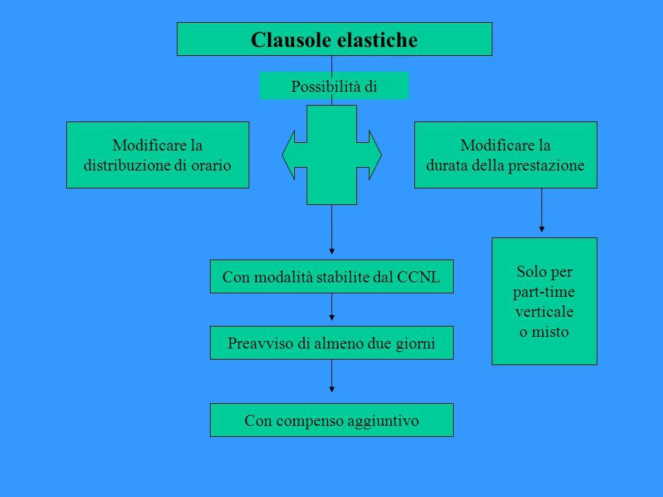 Clausole elastiche Possibilità di Modificare la