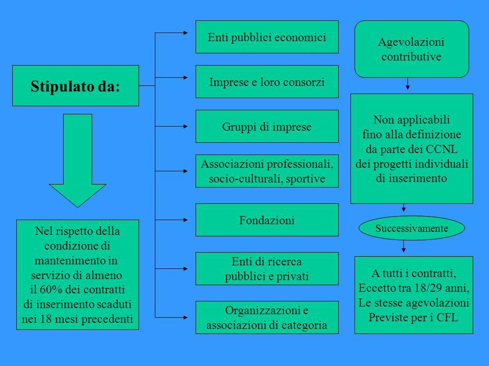 Stipulato da: Enti pubblici economici Agevolazioni contributive