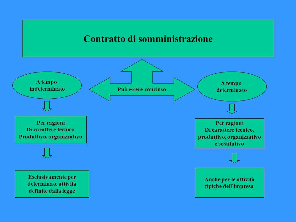 Contratto di somministrazione