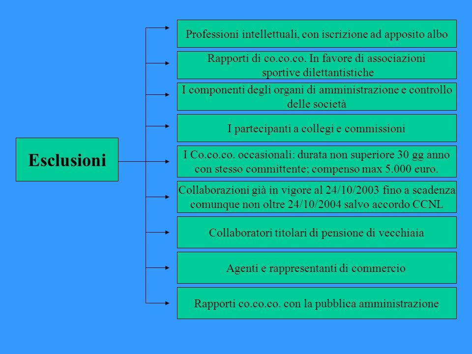Esclusioni Professioni intellettuali, con iscrizione ad apposito albo