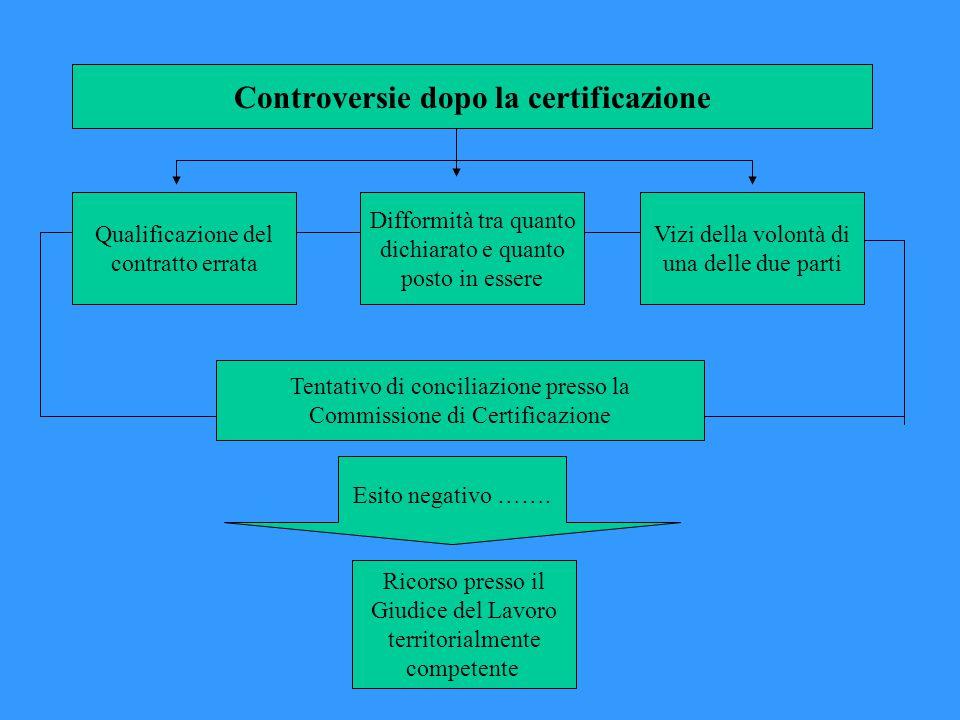 Controversie dopo la certificazione