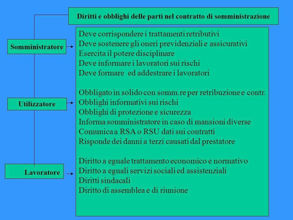 Diritti e obblighi delle parti nel contratto di somministrazione
