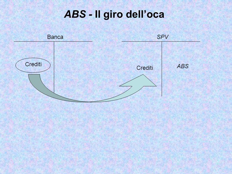 ABS - Il giro dell'oca Banca SPV Crediti ABS Crediti