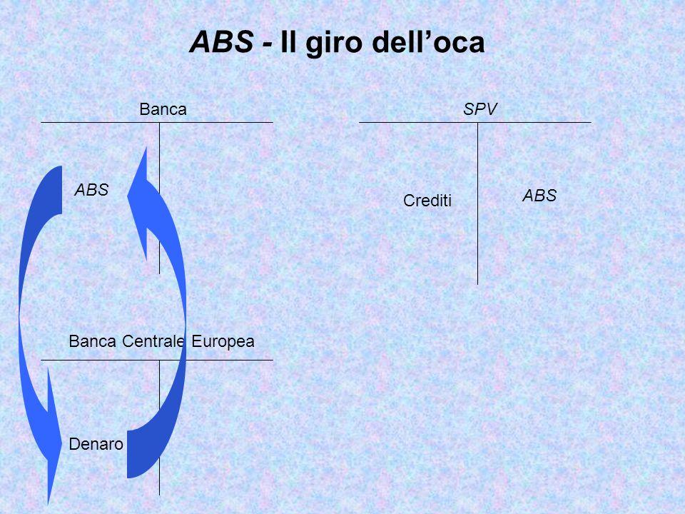 ABS - Il giro dell'oca Banca SPV ABS ABS Crediti