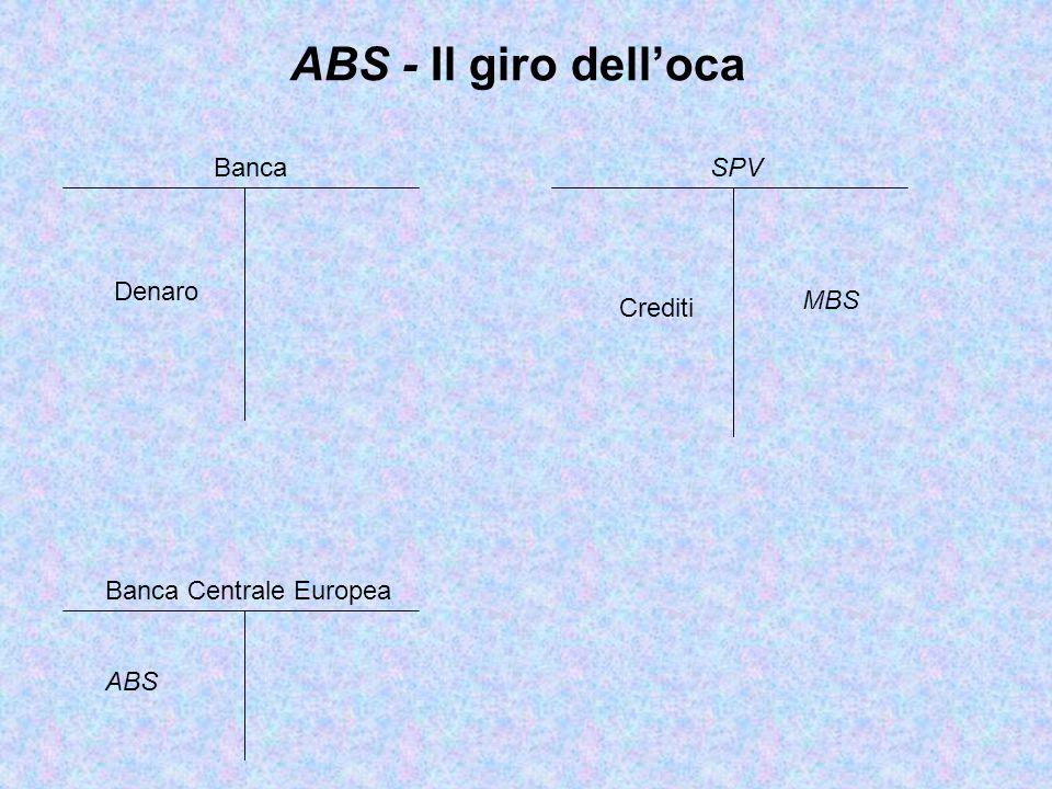 ABS - Il giro dell'oca Banca SPV Denaro MBS Crediti