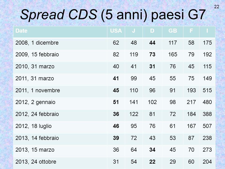 Spread CDS (5 anni) paesi G7
