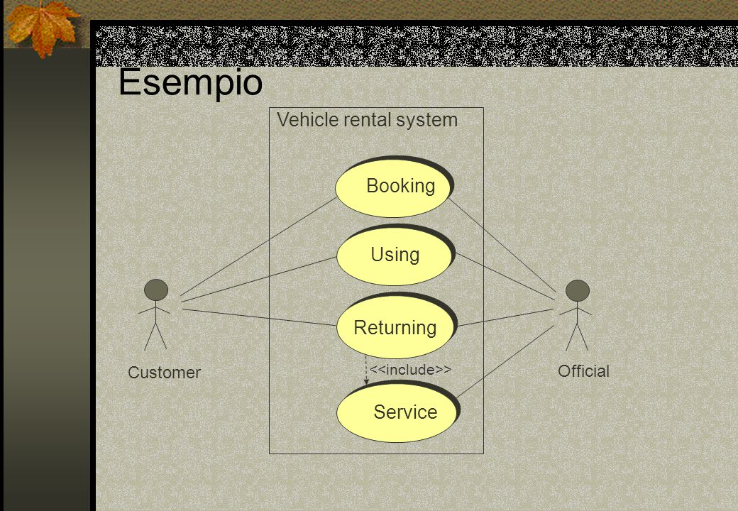 Esempio Vehicle rental system Booking Using Returning Service Customer