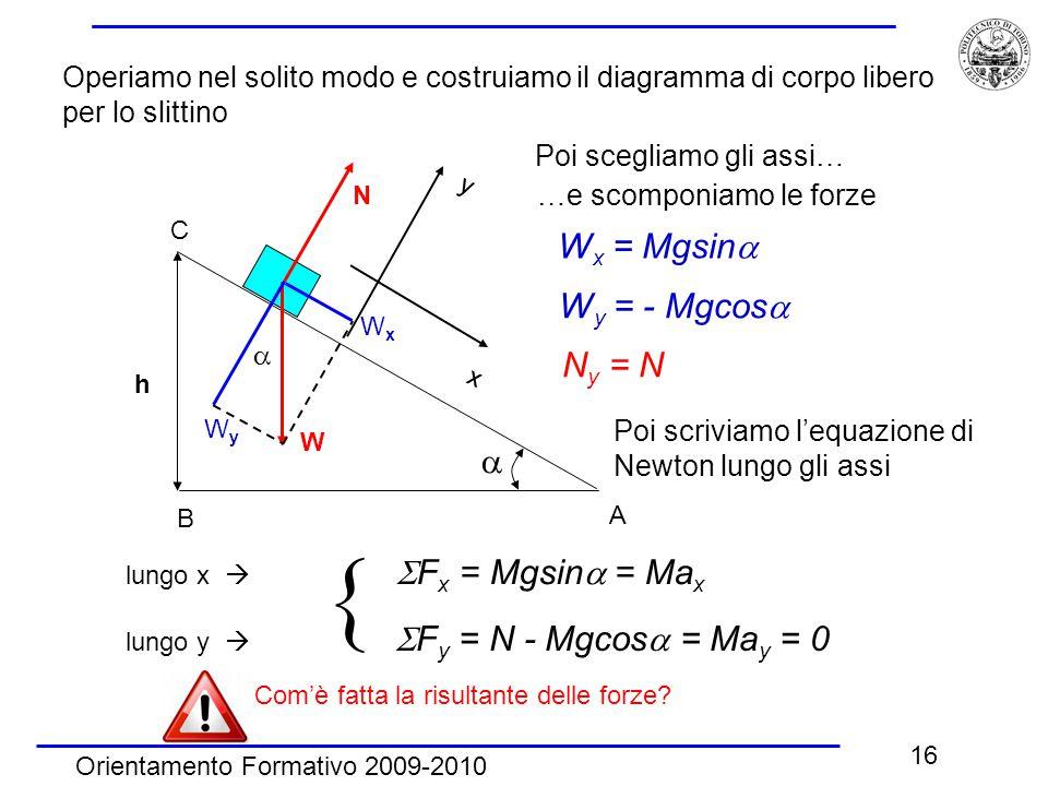  Wx = Mgsin Wy = - Mgcos Ny = N 