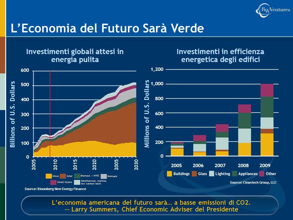 L'Economia del Futuro Sarà Verde
