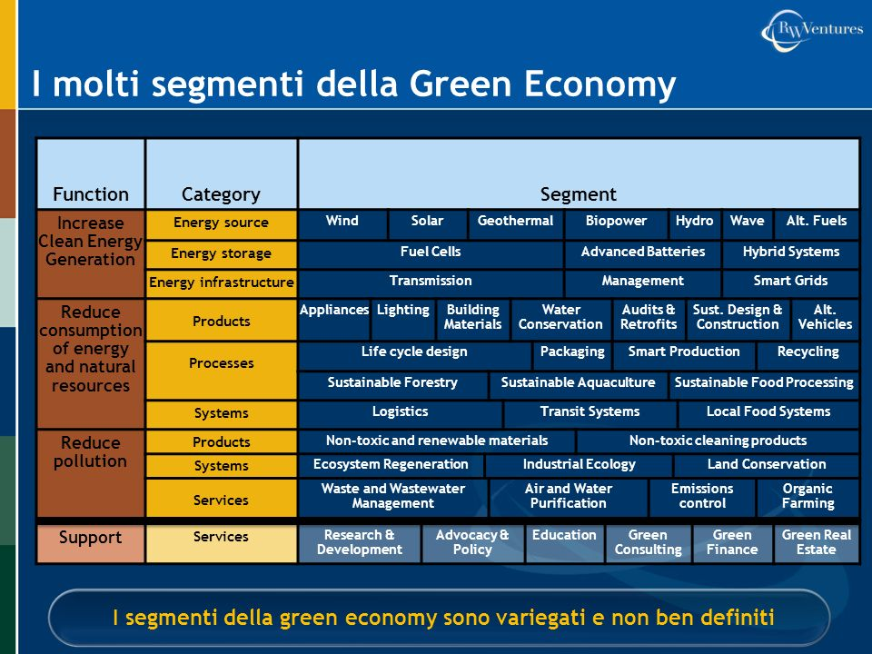 I molti segmenti della Green Economy