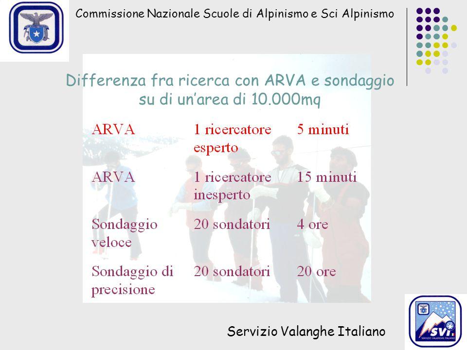 Differenza fra ricerca con ARVA e sondaggio