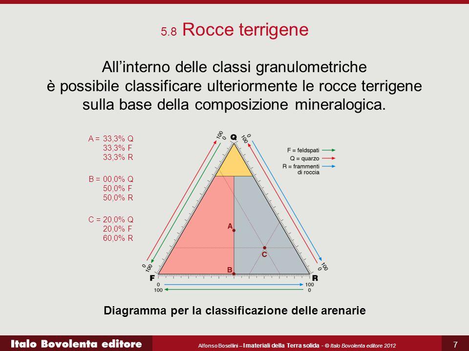 Diagramma per la classificazione delle arenarie