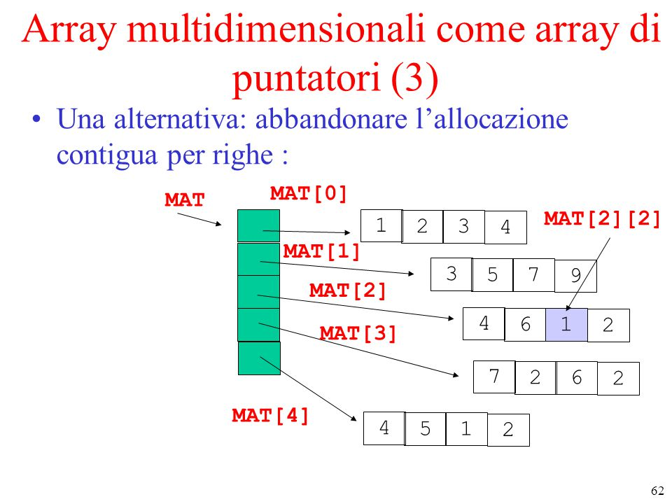 Array multidimensionali come array di puntatori (3)