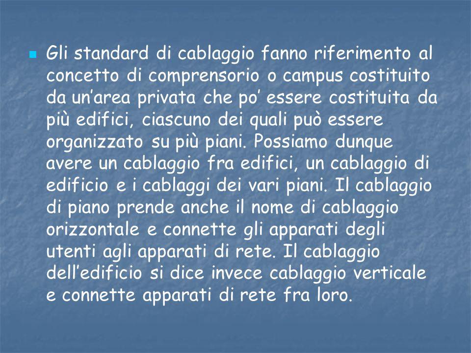 Gli standard di cablaggio fanno riferimento al concetto di comprensorio o campus costituito da un'area privata che po' essere costituita da più edifici, ciascuno dei quali può essere organizzato su più piani.
