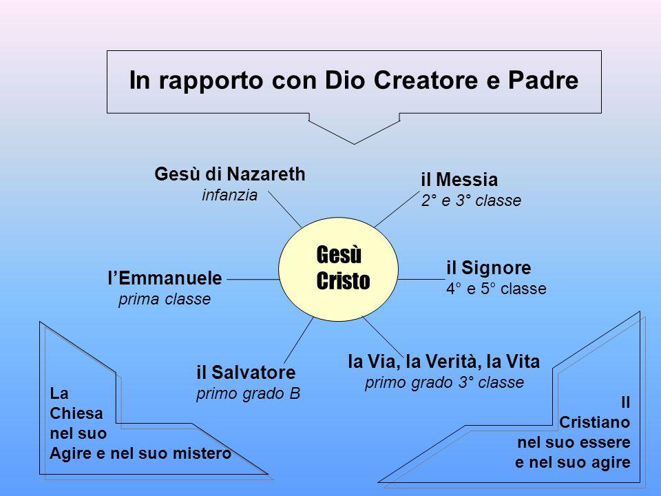 In rapporto con Dio Creatore e Padre