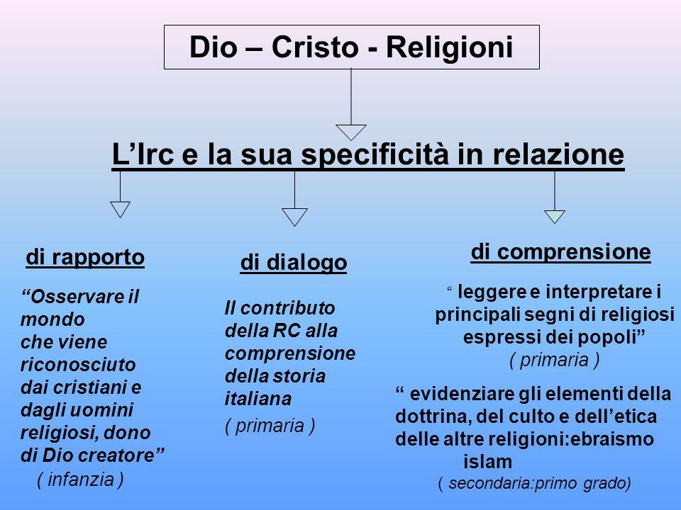 Dio – Cristo - Religioni principali segni di religiosi
