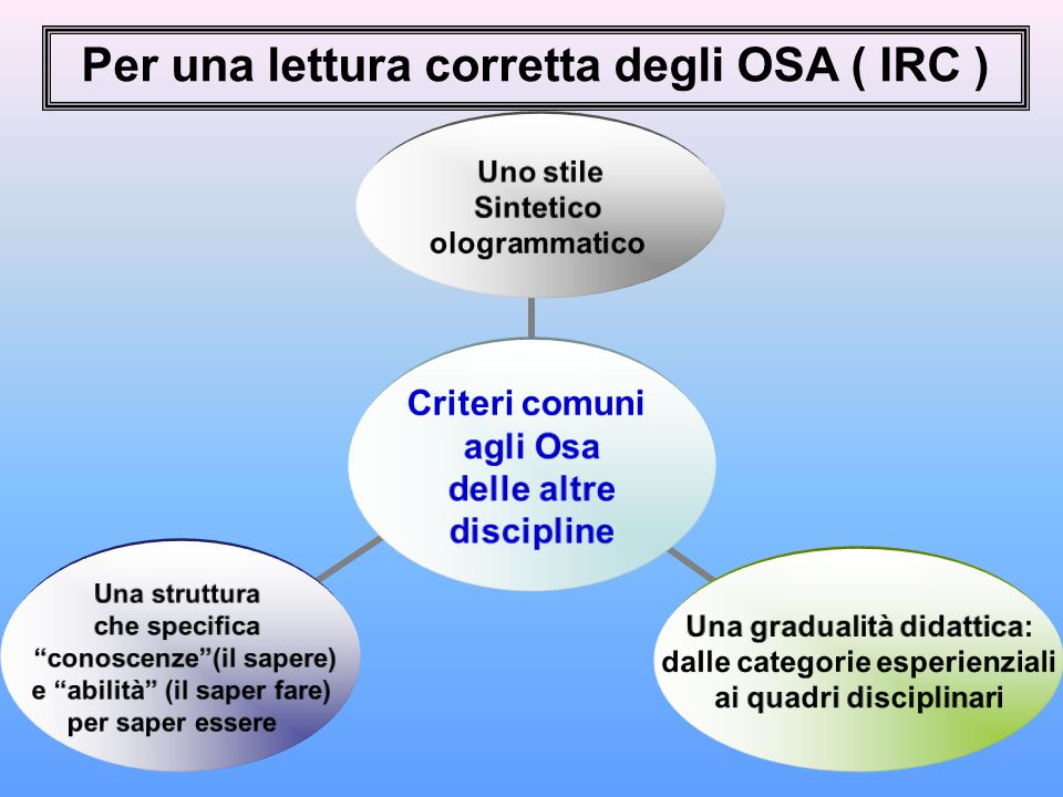 Per una lettura corretta degli OSA ( IRC )