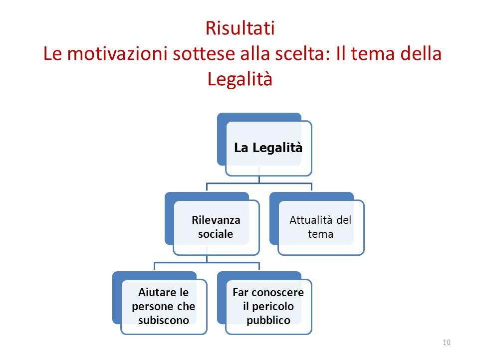 Risultati Le motivazioni sottese alla scelta: Il tema della Legalità