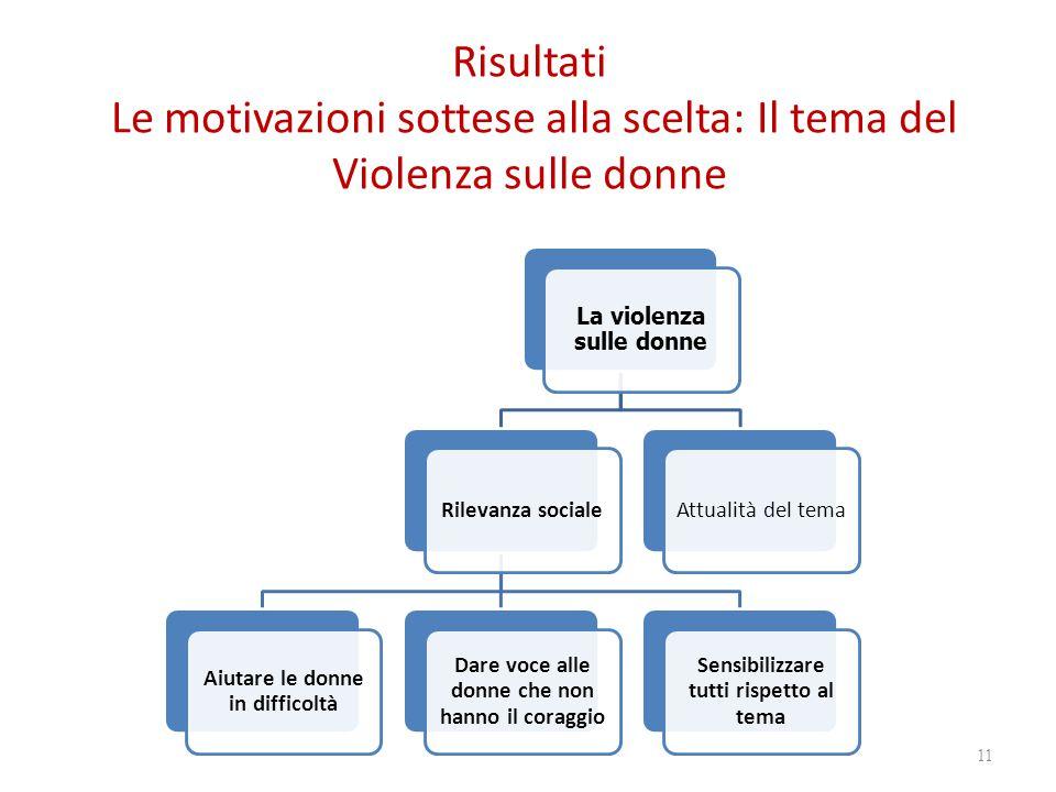 Risultati Le motivazioni sottese alla scelta: Il tema del Violenza sulle donne
