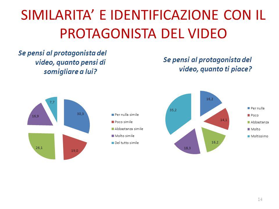 SIMILARITA' E IDENTIFICAZIONE CON IL PROTAGONISTA DEL VIDEO