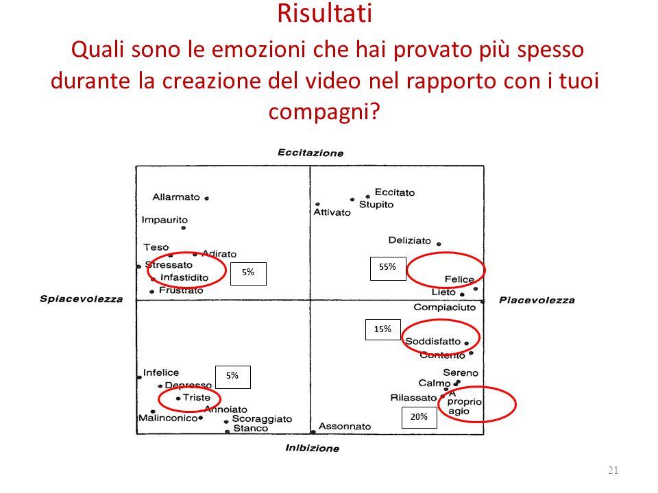 Risultati Quali sono le emozioni che hai provato più spesso durante la creazione del video nel rapporto con i tuoi compagni