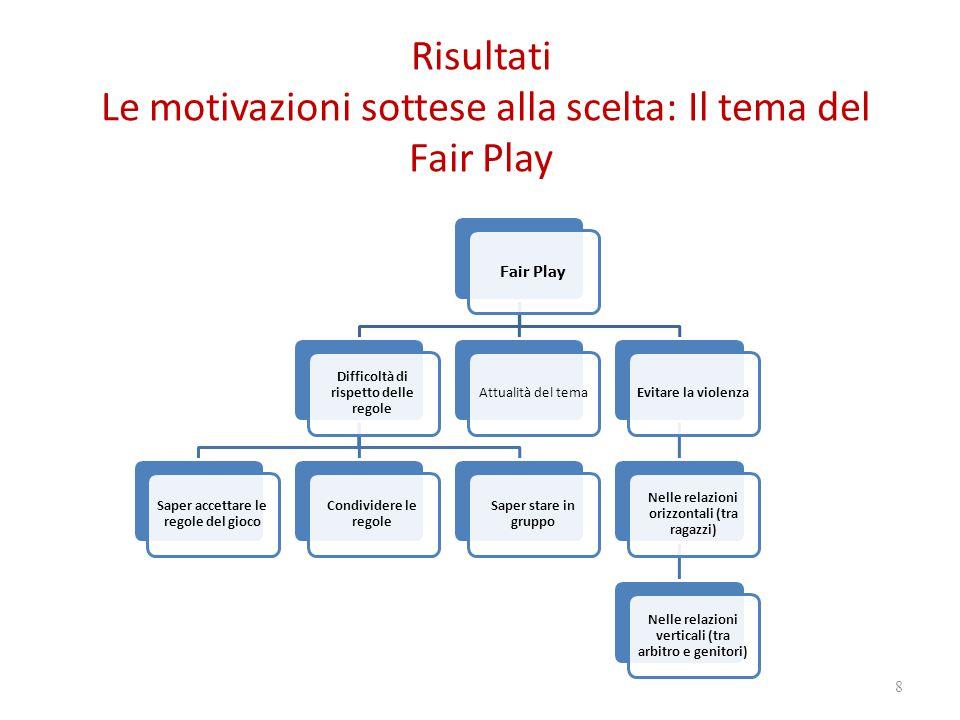 Risultati Le motivazioni sottese alla scelta: Il tema del Fair Play