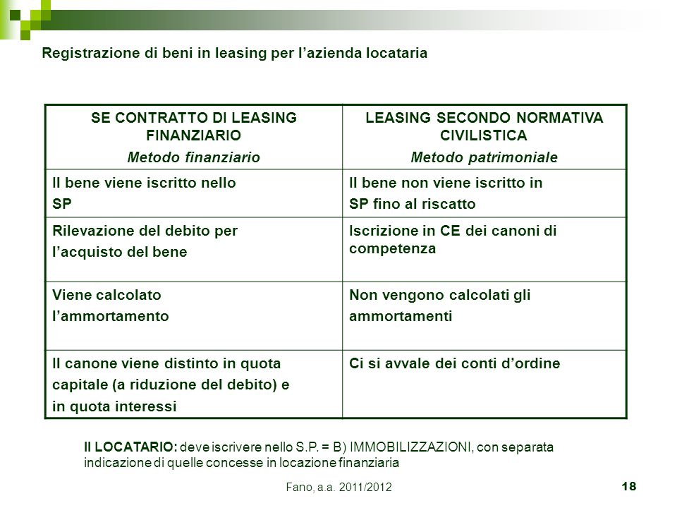 Registrazione di beni in leasing per l'azienda locataria