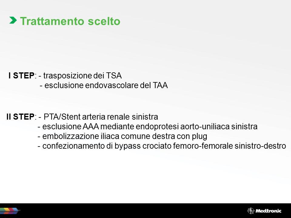 Trattamento scelto I STEP: - trasposizione dei TSA