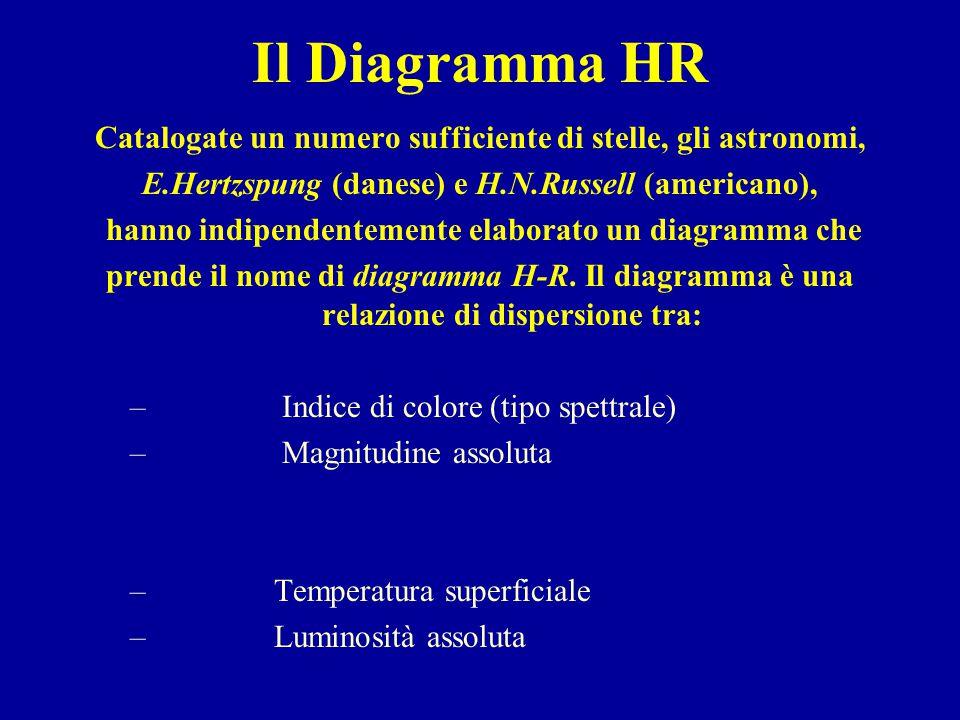 Il Diagramma HR Catalogate un numero sufficiente di stelle, gli astronomi, E.Hertzspung (danese) e H.N.Russell (americano),