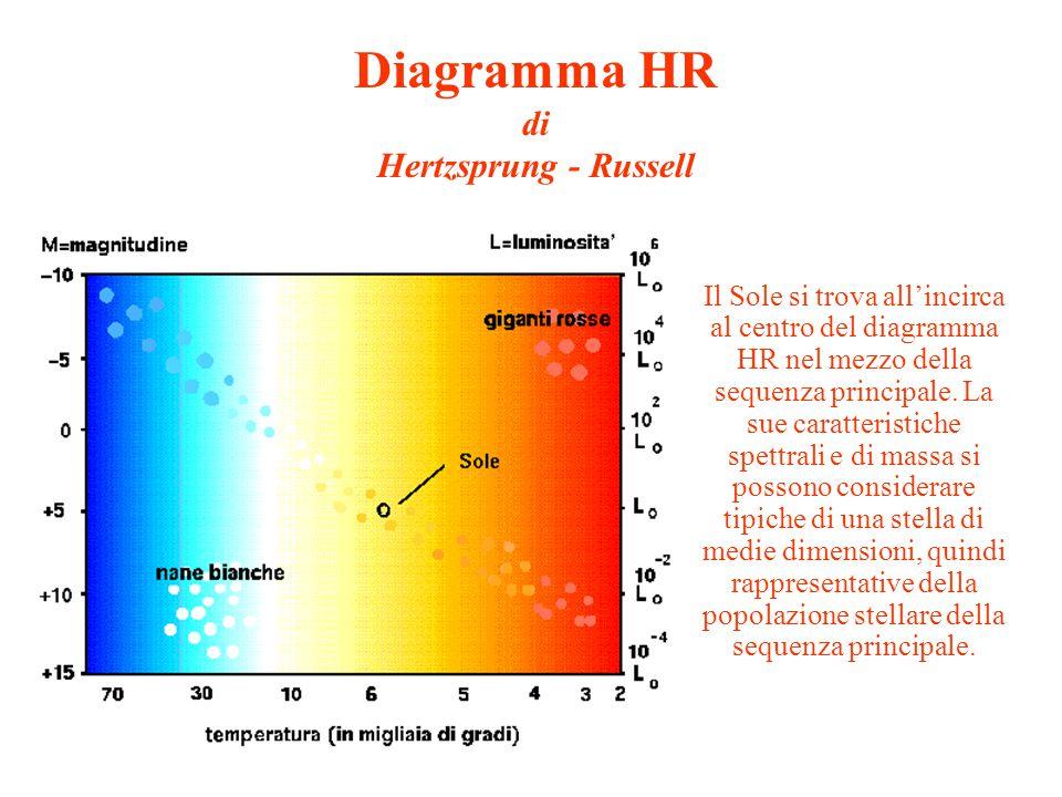 Diagramma HR di Hertzsprung - Russell