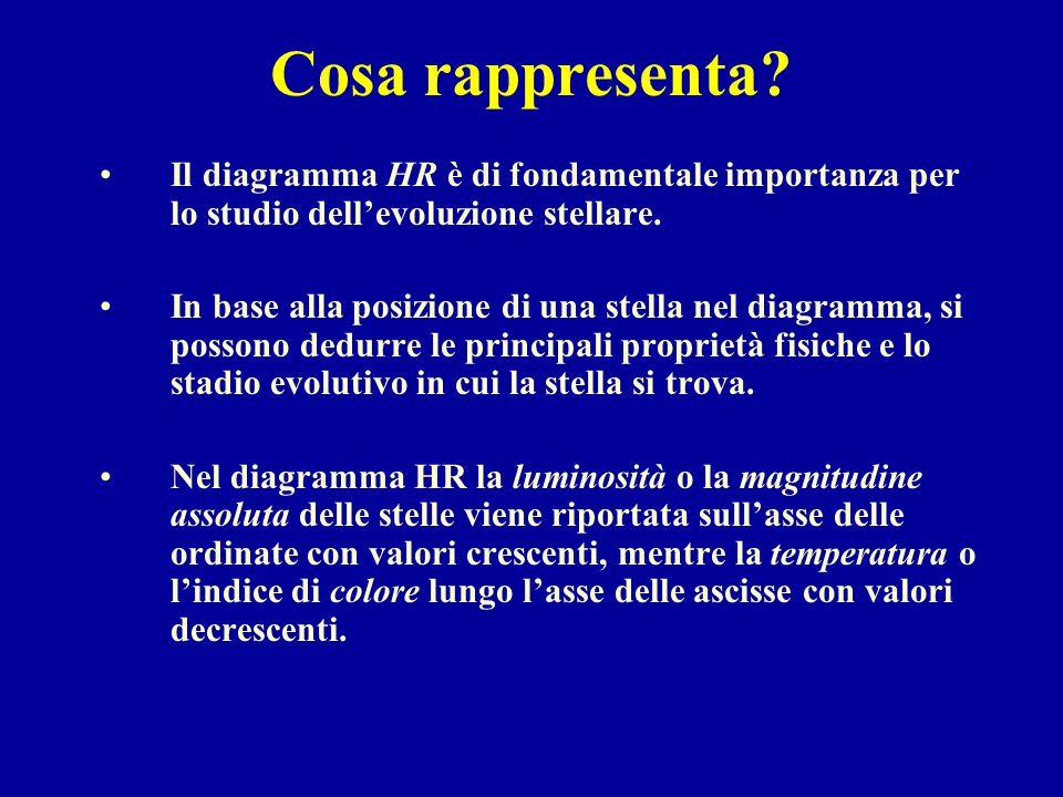 Cosa rappresenta Il diagramma HR è di fondamentale importanza per lo studio dell'evoluzione stellare.