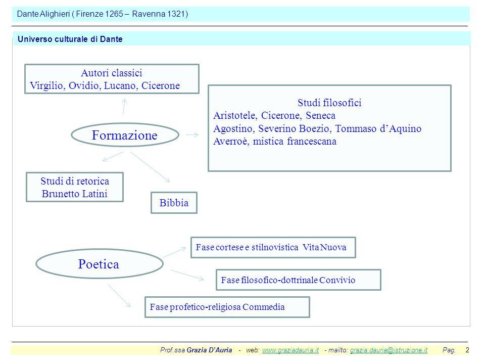Formazione Poetica Autori classici Virgilio, Ovidio, Lucano, Cicerone