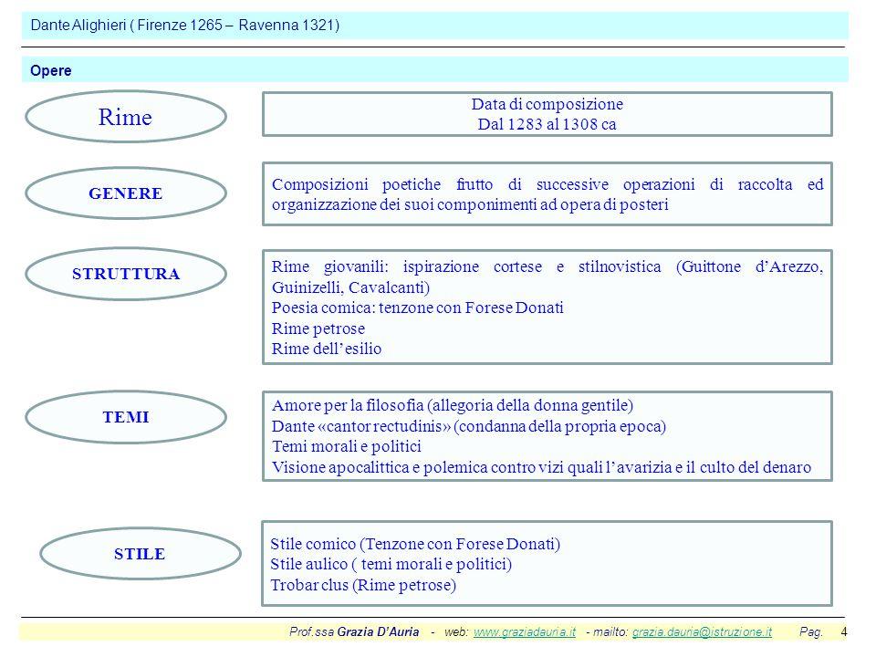 Rime Data di composizione Dal 1283 al 1308 ca