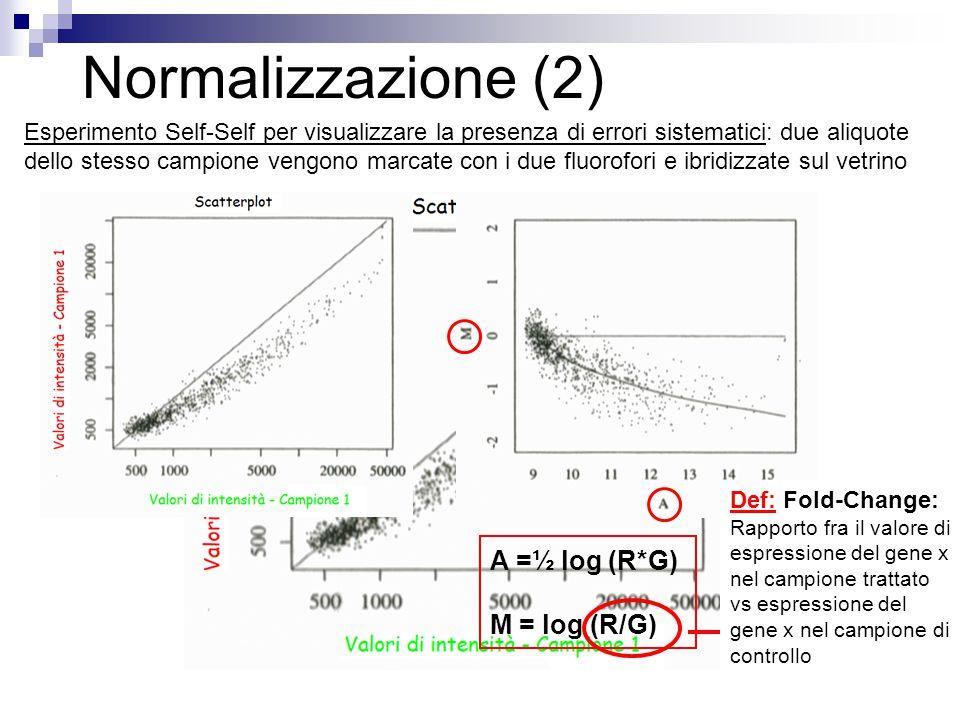 Normalizzazione (2) A =½ log (R*G) M = log (R/G)