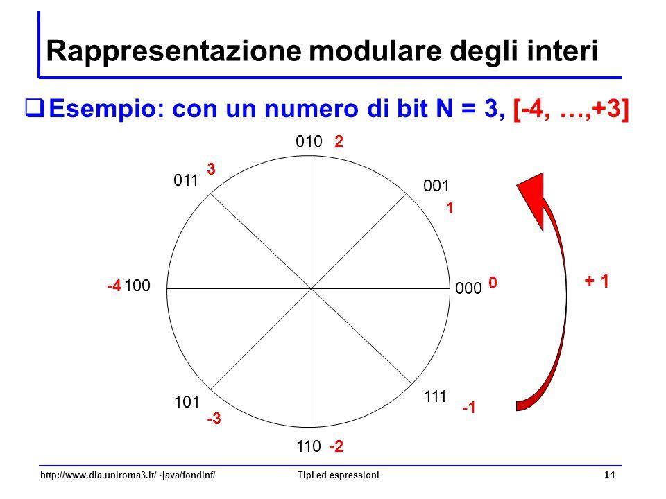 Rappresentazione modulare degli interi