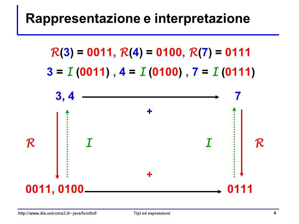 Rappresentazione e interpretazione