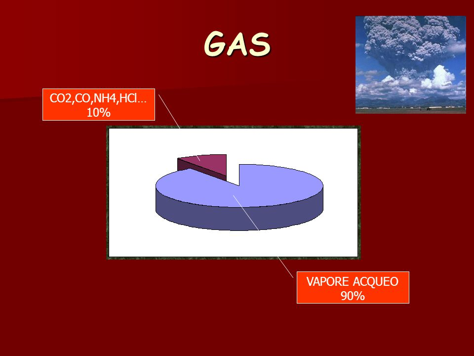 GAS CO2,CO,NH4,HCl… 10% VAPORE ACQUEO 90%
