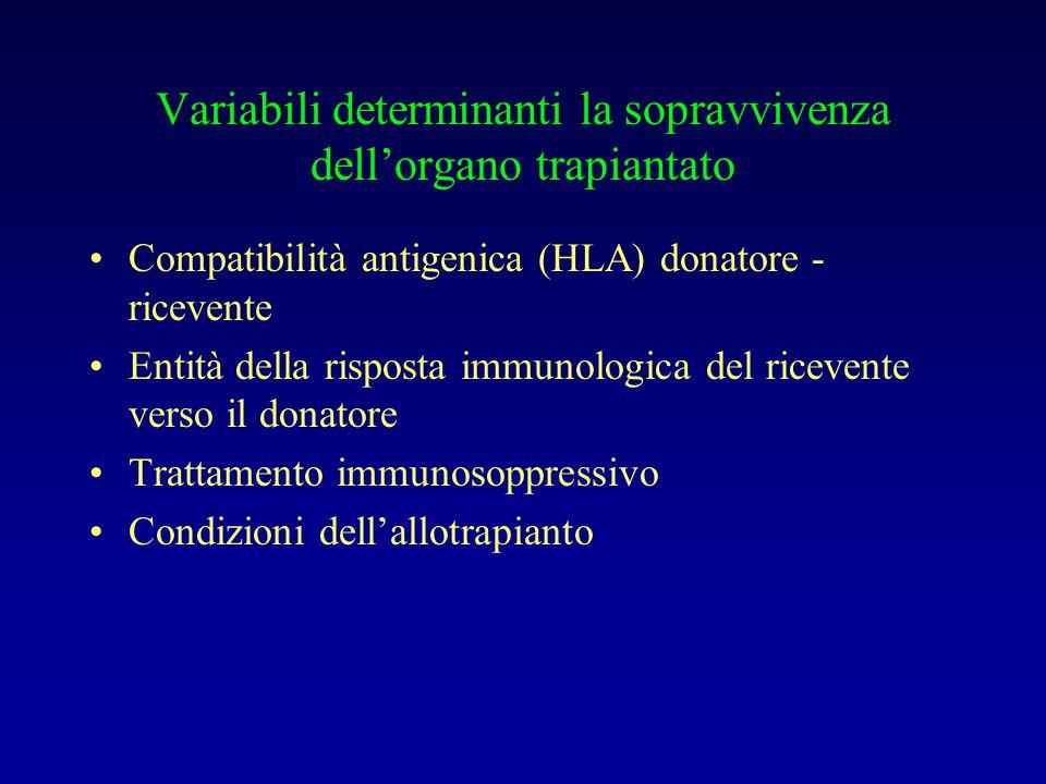 Variabili determinanti la sopravvivenza dell'organo trapiantato