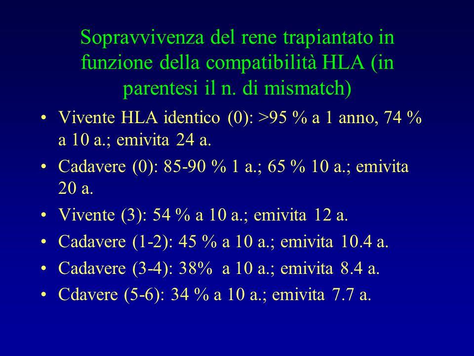 Sopravvivenza del rene trapiantato in funzione della compatibilità HLA (in parentesi il n. di mismatch)