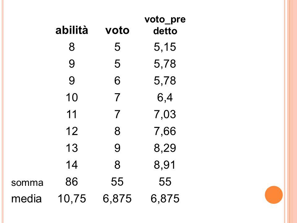 abilità voto. voto_predetto. 8. 5. 5,15. 9. 5,78. 6. 10. 7. 6,4. 11. 7,03. 12. 7,66. 13.