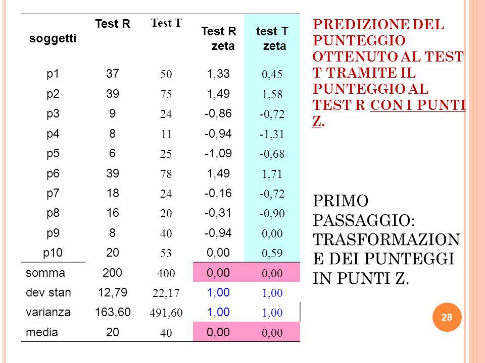 soggetti Test R. Test T. Test R zeta. test T zeta. p1. 37. 50. 1,33. 0,45. p2. 39. 75. 1,49.