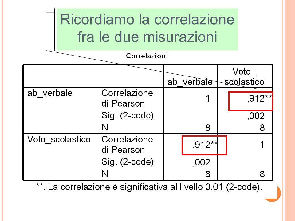 Ricordiamo la correlazione fra le due misurazioni