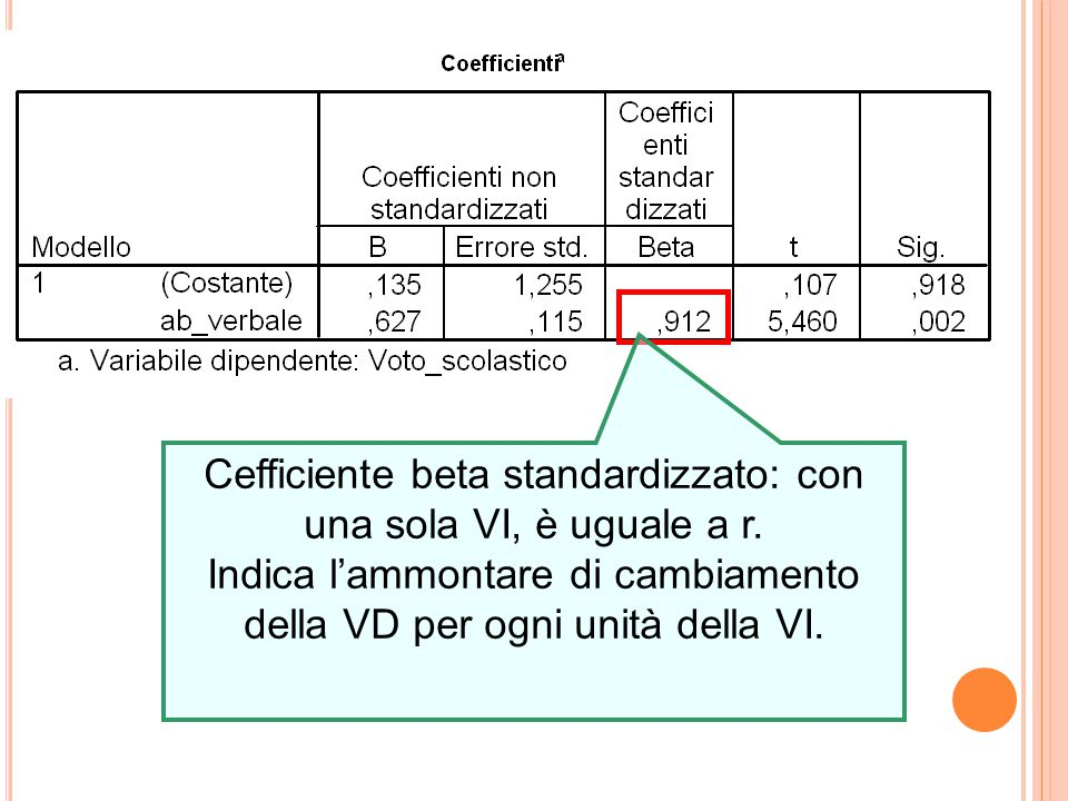 Cefficiente beta standardizzato: con una sola VI, è uguale a r.