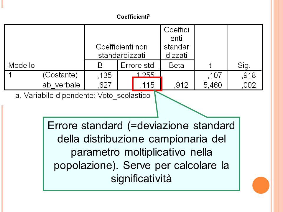 Errore standard (=deviazione standard della distribuzione campionaria del parametro moltiplicativo nella popolazione).