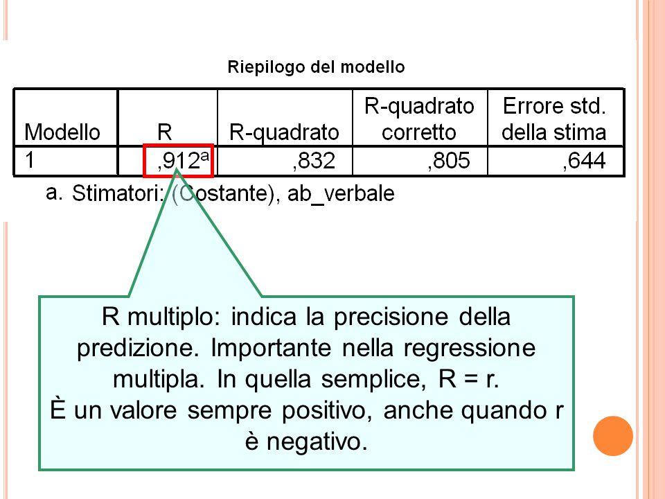 È un valore sempre positivo, anche quando r è negativo.