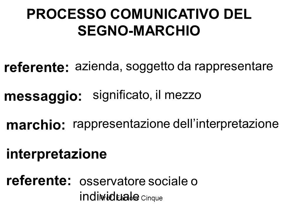 PROCESSO COMUNICATIVO DEL SEGNO-MARCHIO