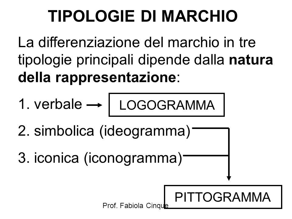 TIPOLOGIE DI MARCHIO La differenziazione del marchio in tre tipologie principali dipende dalla natura della rappresentazione: