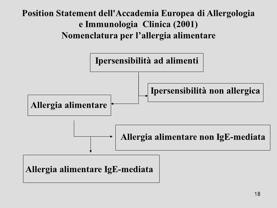 Nomenclatura per l'allergia alimentare