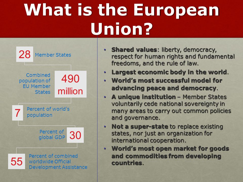 What is the European Union
